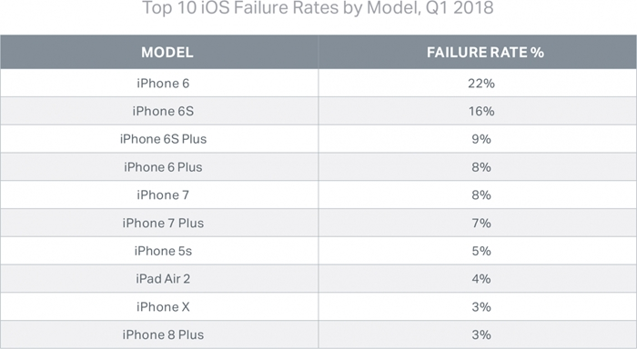 tabela reparações iphone