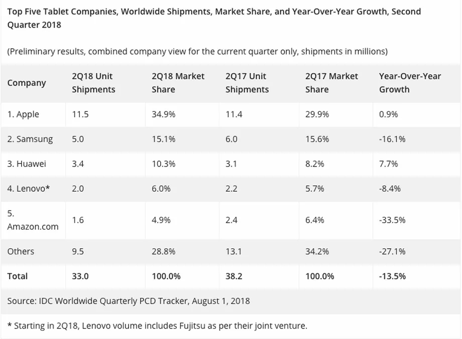 dados de vendas de tablets