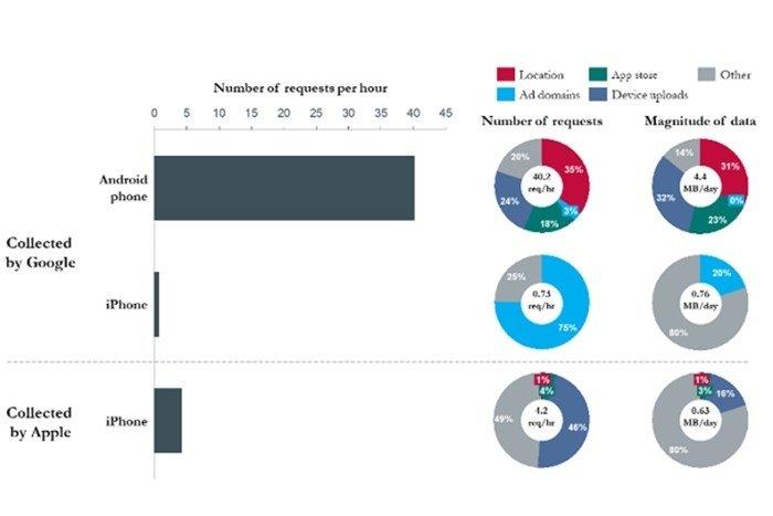 dados do estudo sobre envio de dados android