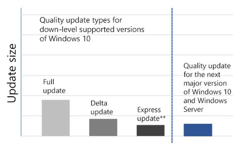comparação do novo sistema de atualizações windows 10