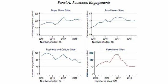 dados do estudo facebook