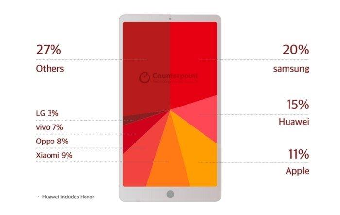 dados smartphones vendidos