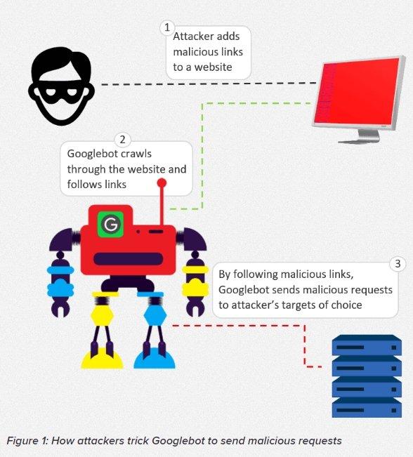 ataque googlebot