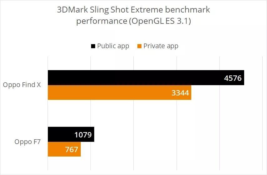 diferença resultados benchmark oppo