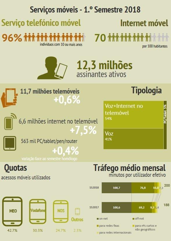 dados móveis anacom