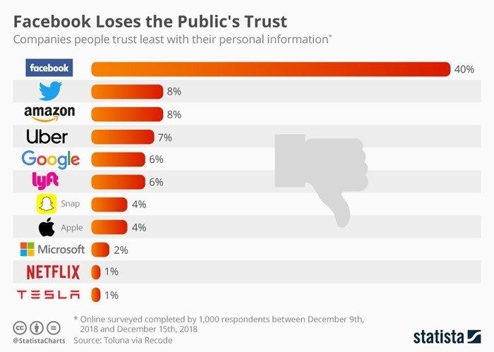 ranking empresas confiança