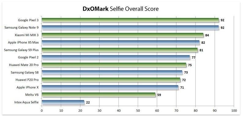 ranking completo câmaras frontais smartphone