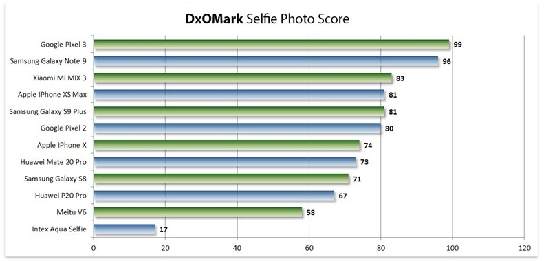 tabela qualidade câmara selfie smartphones