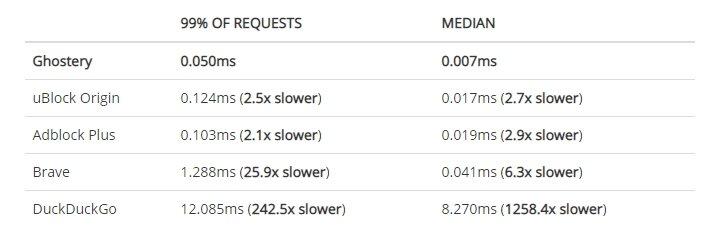 teste de velocidade bloqueadores de publicidade