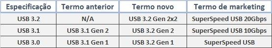 Novo padrão do USB