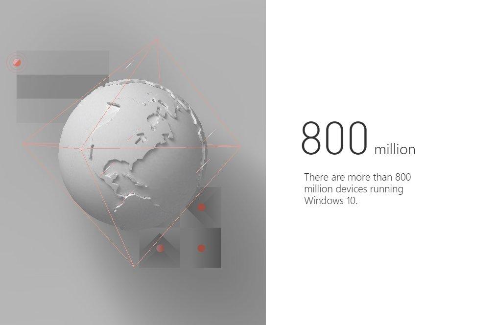 Windows 10 em 800 milhões de dispositivos