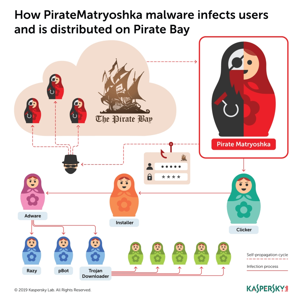 exemplo de funcionamento do malware