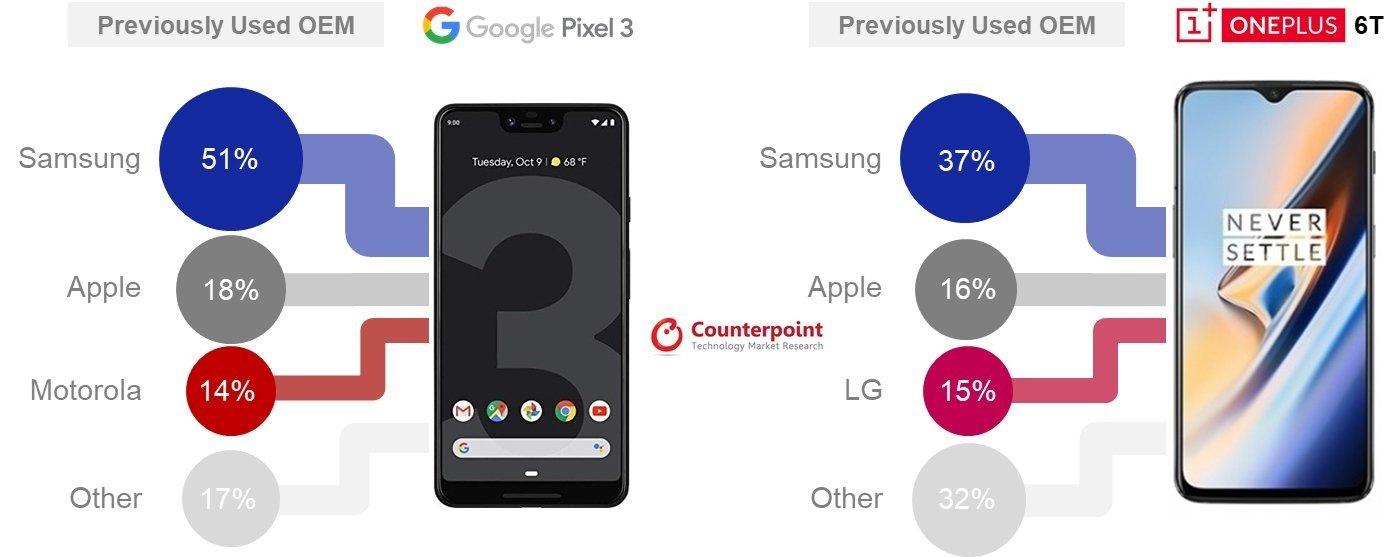 google pixel linha retirada doutras empresas