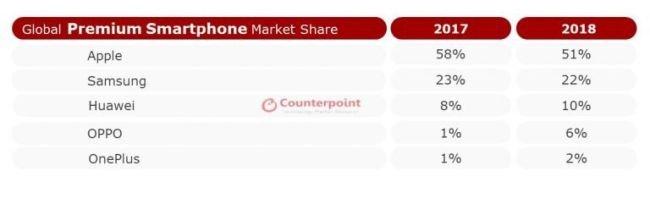 marcas no mercado premium smartphones