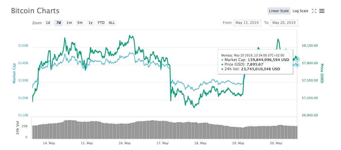 valorização da moeda virtual bitcoin