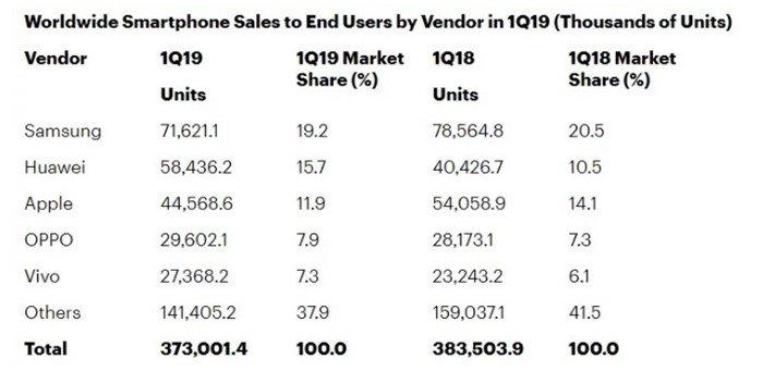 registo de marcas no mercado dos smartphones