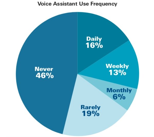 resultado dos estudos sobre assistentes de voz