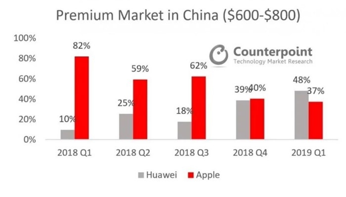 quota no mercado da apple vs huawei