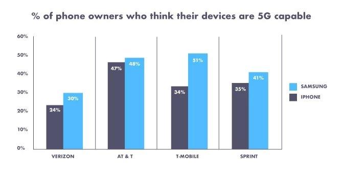 comparação ao acreditar no suporte a redes 5G