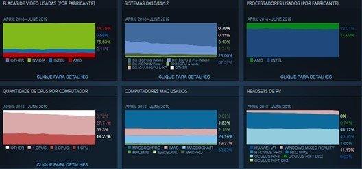 dados da steam sobre utilizadores