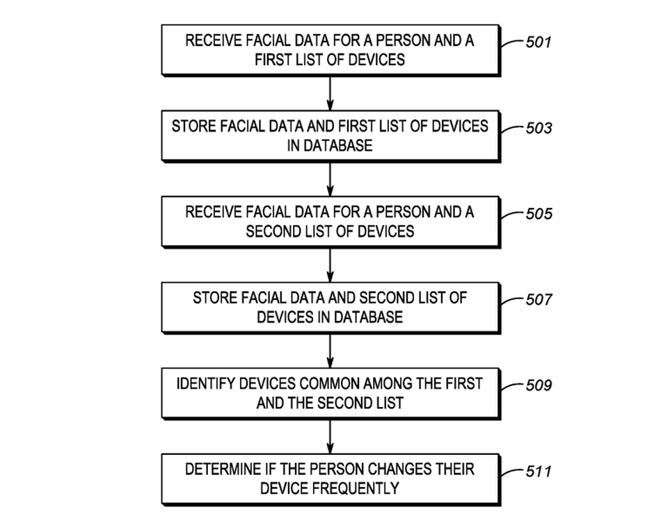 patente da motorola sobre acompanhamento dos utilizadores