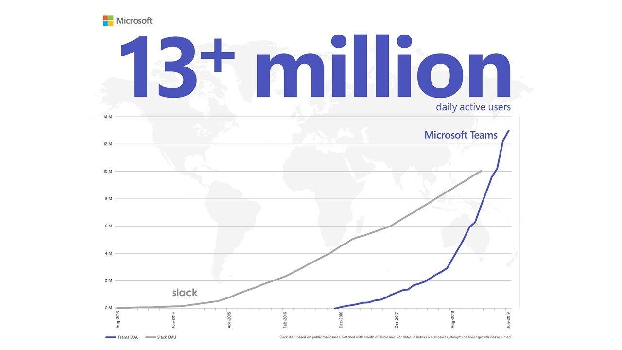 microsoft teams 13 milhões de utilizadores