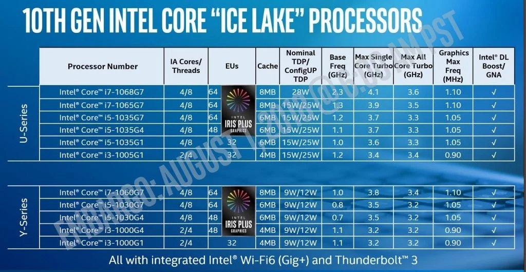 Linha de processadores intel ice lake