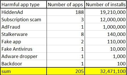 numero de apps maliciosas