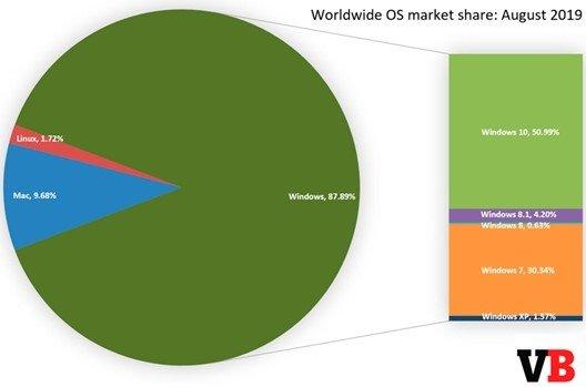 quota do Windows 10 no mercado