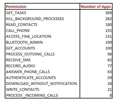 acesso de permissões