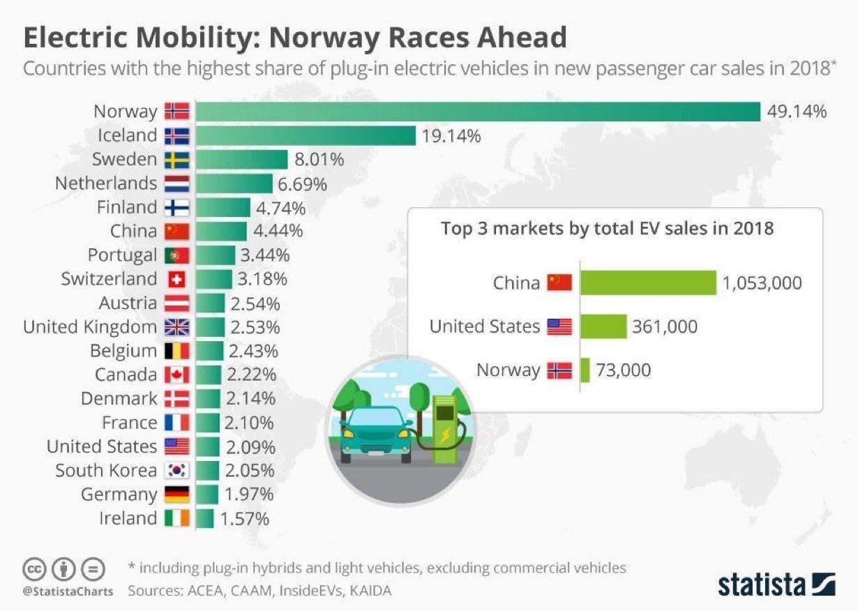 lista países mais vendas automóveis eletricos