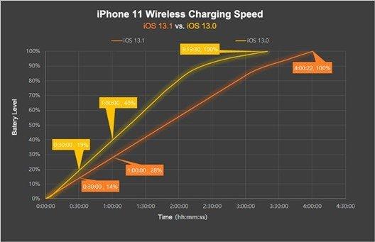 grafico carregamento sem fios iPhone