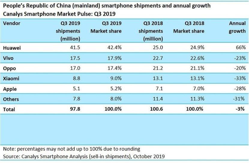 dados vendas empresas china