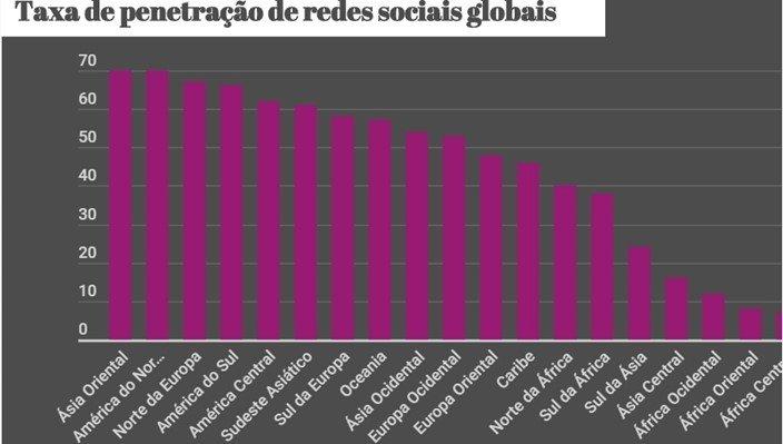 redes sociais mercados diferentes
