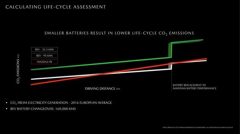 emissão co2 baterias