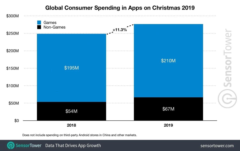 pagamentos apple app store