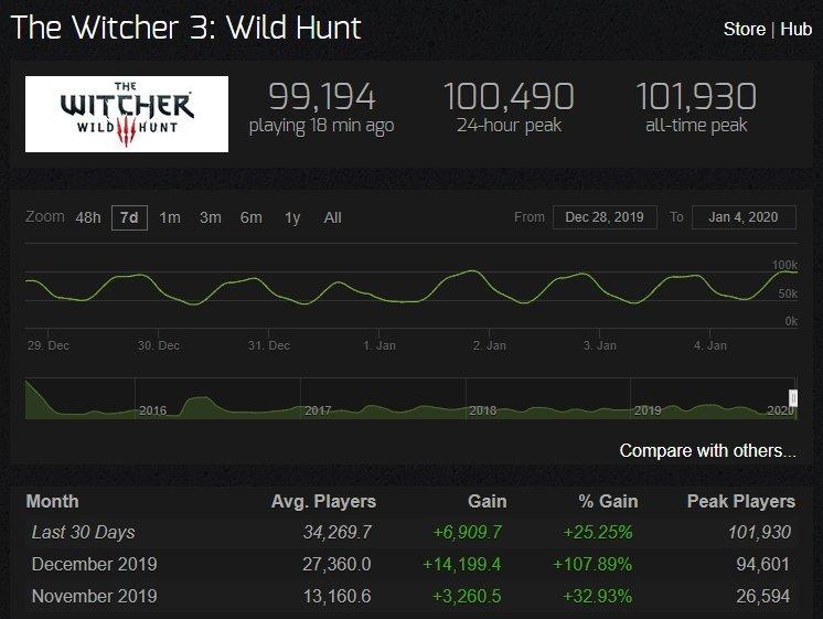 dados jogadores the witcher