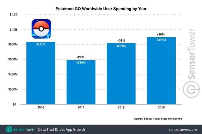 Pokémon go receitas
