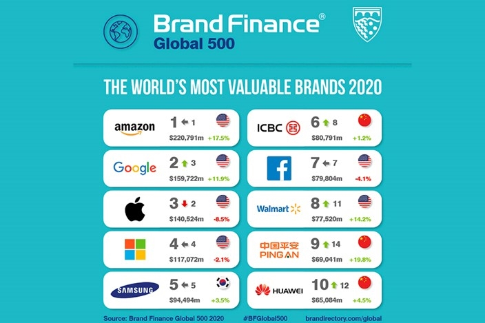avaliação marcas valor