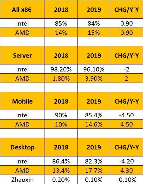 Dados de uso dos processadores no mercado