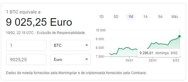 crescimento do bitcoin