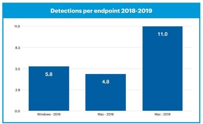 dados de segurança sobre malware em macos e Windows
