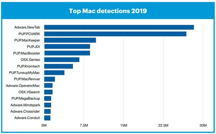 géneros de malware para macos