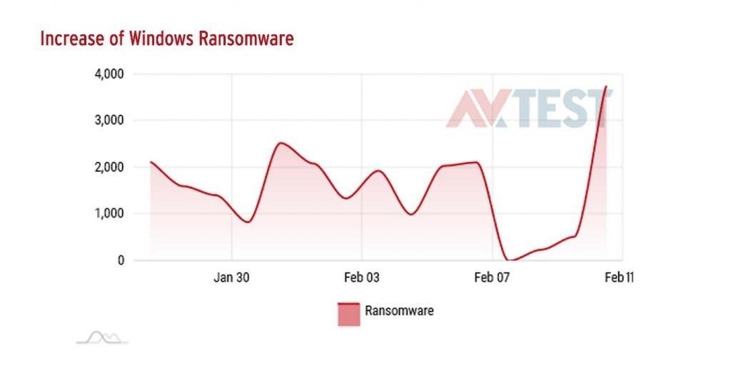 ransomware ataques