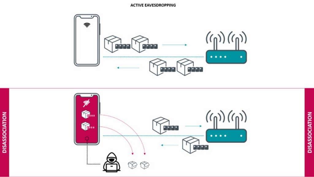 falha de segurança redes sem fios
