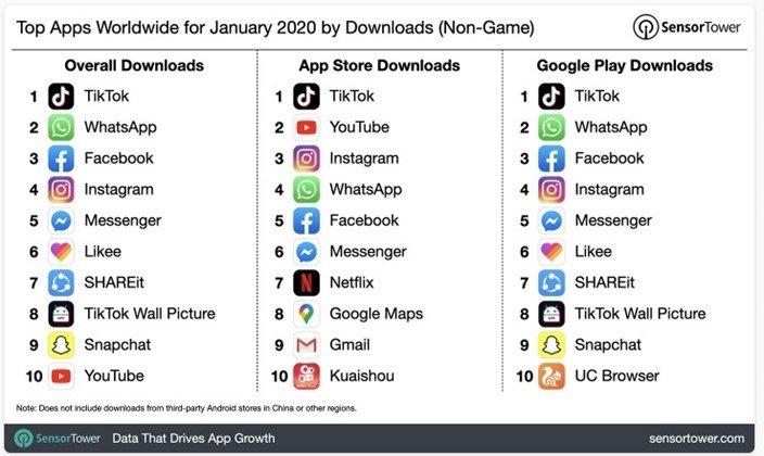 tiktok lista apps mais instaladas