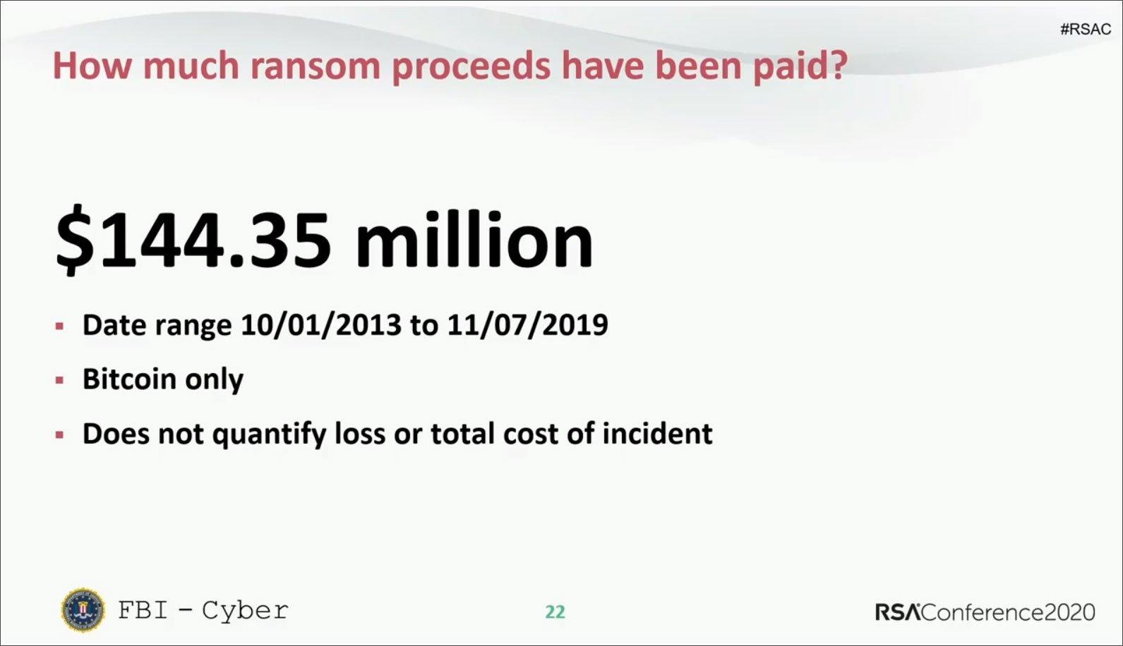dados sobre ransomware