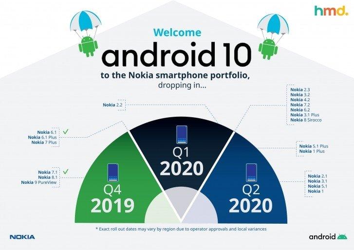 imagem planos hmd global android 10