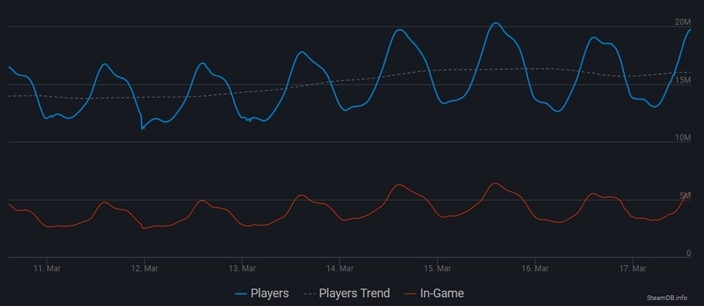 jogadores ativos steam