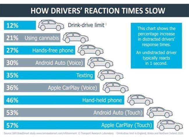 distração dos condutores durante condução
